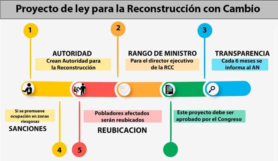 Proyecto de ley para la Reconstrucción con Cambio